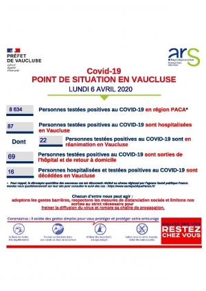 COMMUNIQUE DE LA PREFECTURE - POINT DE SITUATION EN VAUCLUSE  AU 6 AVRIL 2020